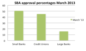 2D bar graph, SBA Loans March 2013
